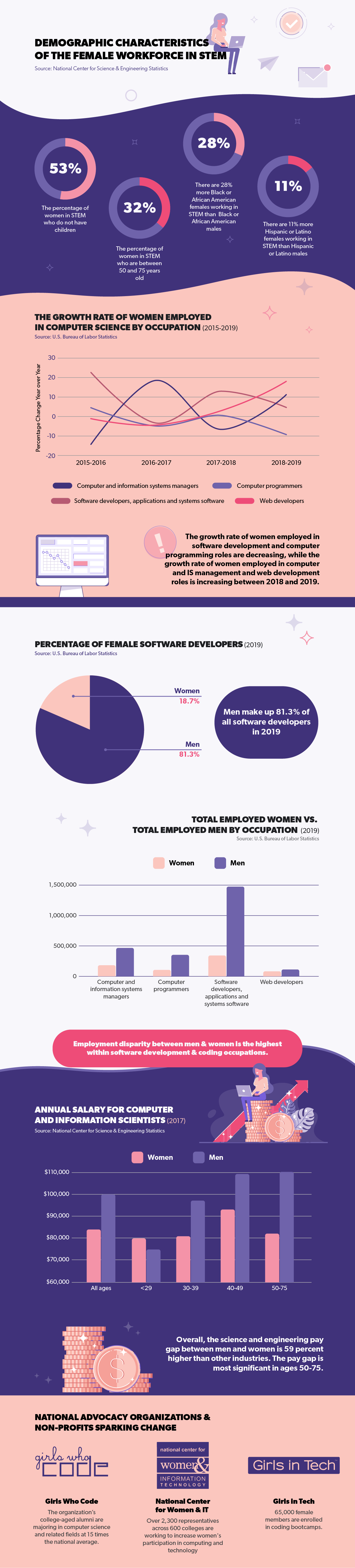 Demographic Characteristics of the Female Workforce in STEM