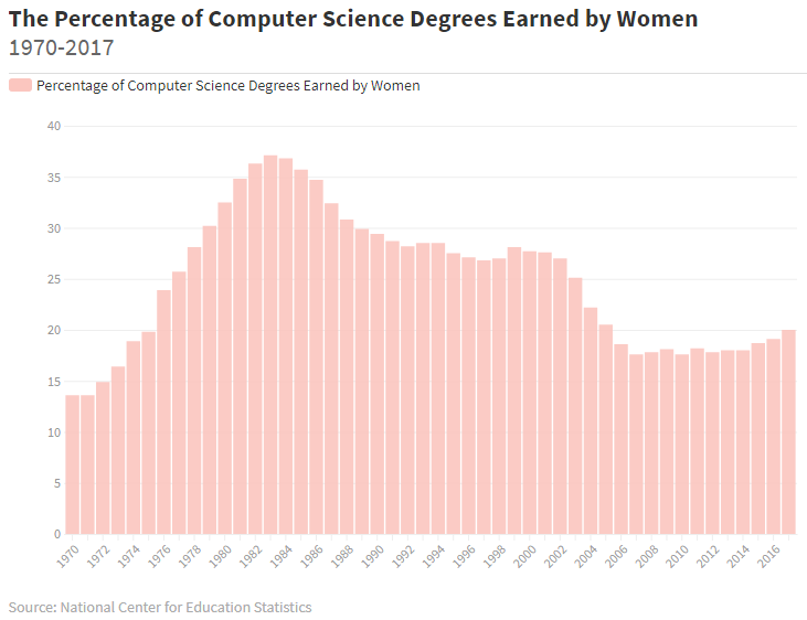 Percentage of CS Degrees Earned by Women